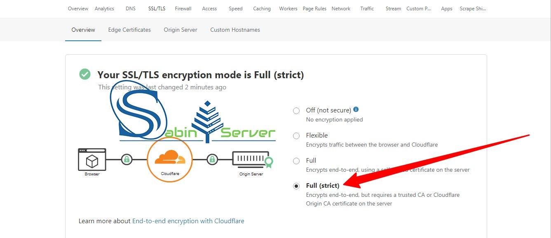 فعال سازی SSL رایگان کلود فلر